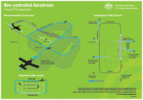 Non-controlled aerodrome circuit procedures poster