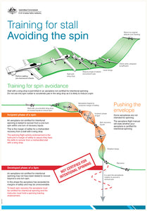 Training for stall - avoid the spin poster