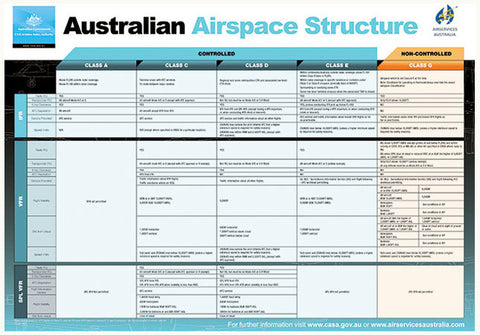 Australian airspace structure poster