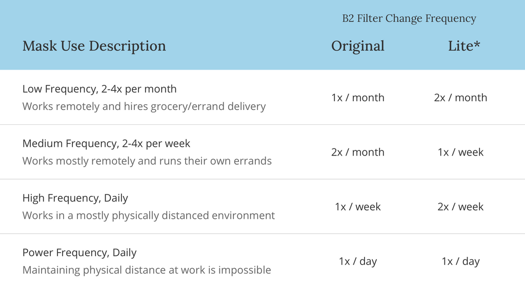 Filter change frequency table