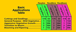 General Hydroponics GH1422 FloraGro 2-1-6, Use With FloraMicro & FloraBloom, Provides Nutrients For Structural & Foliar Growth Ideal For Hydroponics, 1-Quart, Green