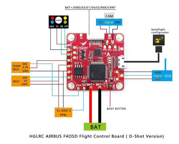 FLIGHT CONTROLLERS – Next FPV