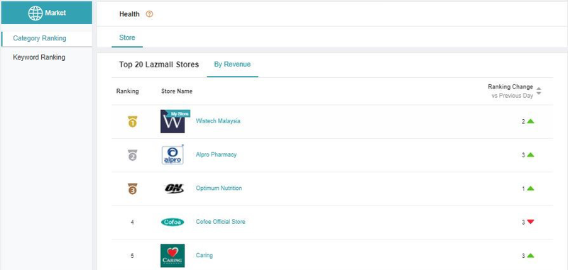Wistech Malaysia takes #1 on Health Lazmall Stores in Lazada