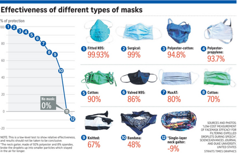 effectiveness of different types of mask
