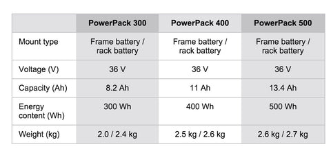 Bosch Electric Bicycle Battery options in Australia