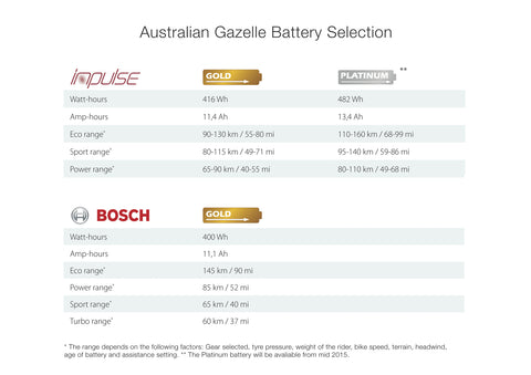Electric bicycle battery options for Gazelle e-bikes in Sydney