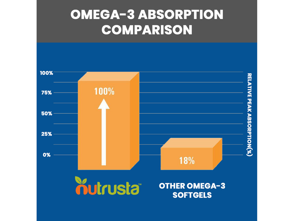 """Very happy! Helped my wife tremendously with inflammation!...noticed within a week""- Smullis, DHA Omega-3 Ultra Customer"