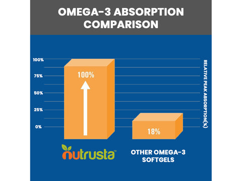"""Very happy! Helped my wife tremendously with inflammation!...noticed within a week"" - Smullis, DHA Omega-3 Ultra Customer"