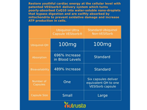 "Image of ""I have been taking the Nutrusta Ubiquinol for about two years and the benefits are amazing. This is the real deal.""- William, Ubiquinol Ultra Customer"