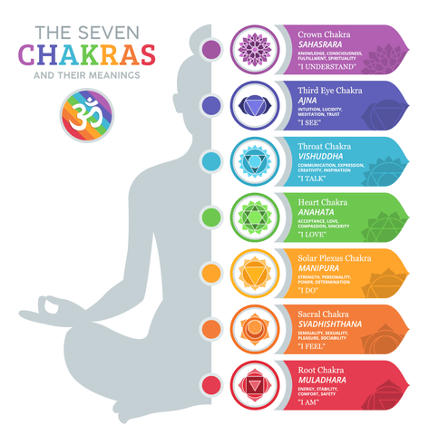 the seven chakra meanings and colors for waist beads and jewelry