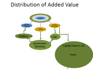 Distribution of Added Value