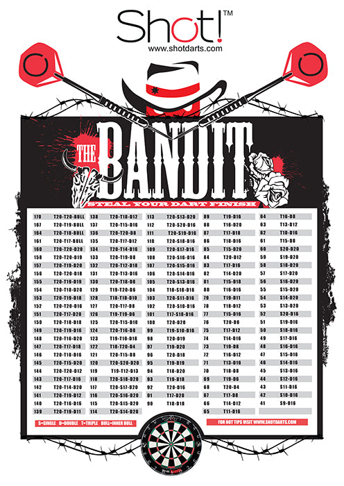Bandit Finish Poster