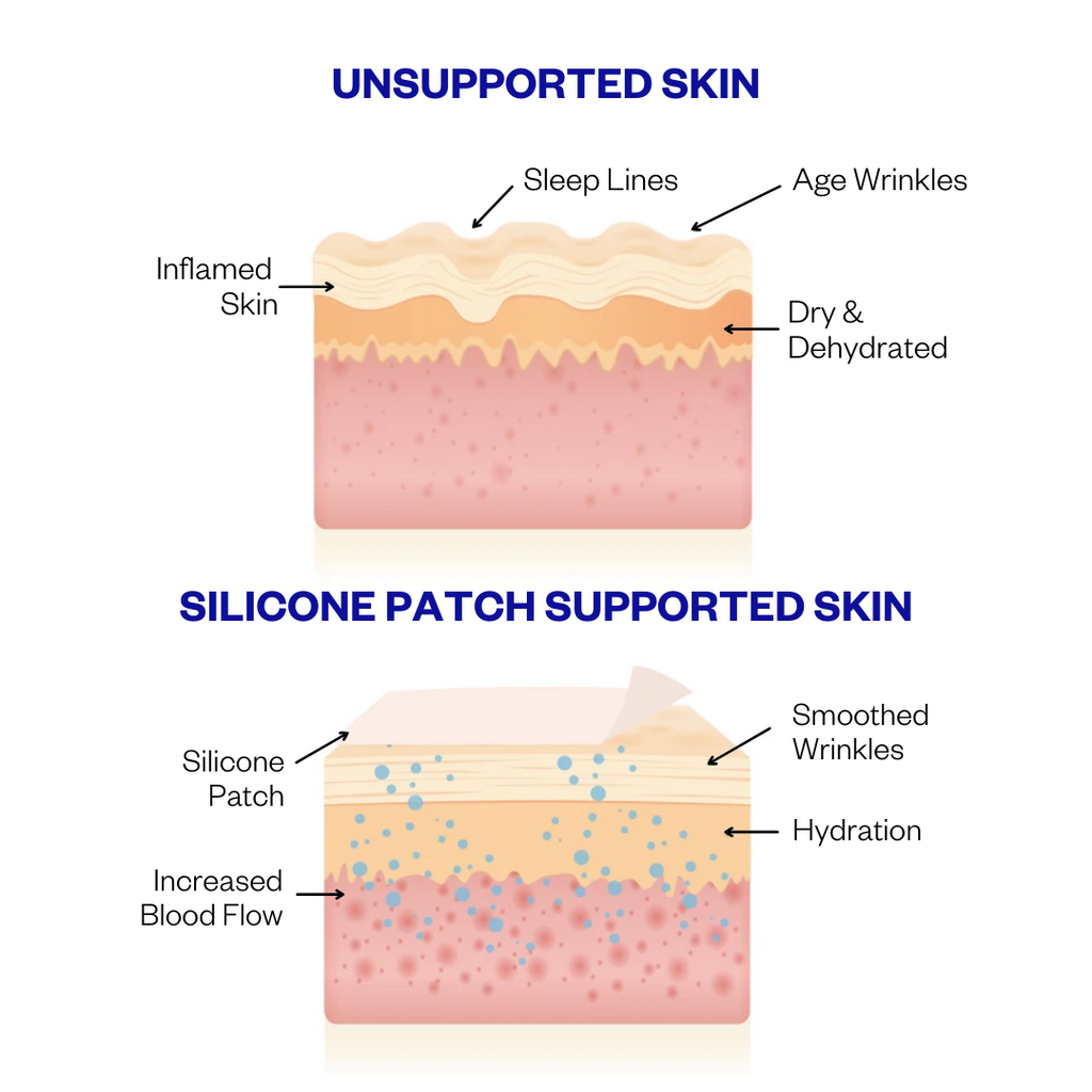 How to use silicone wrinkle pad