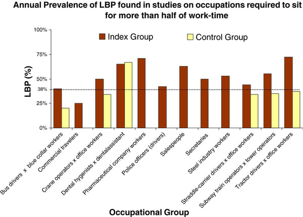lower back pain stats per occupation