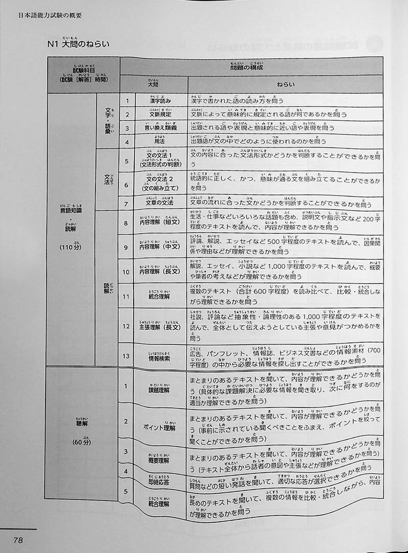 JLPT Official Practice Guide N3 Volume 2 Page 78