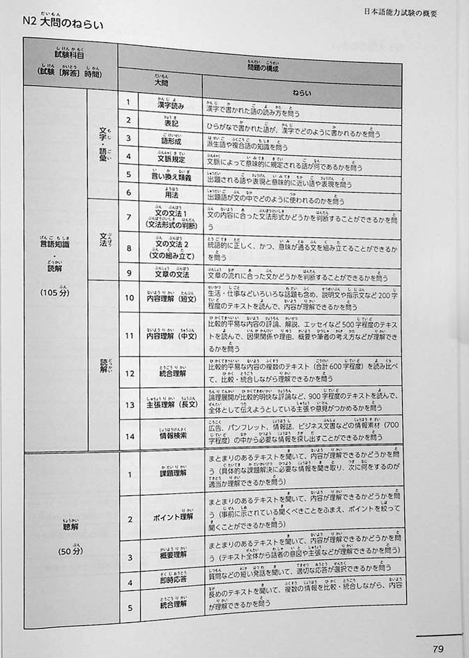 JLPT Official Practice Guide N3 Volume 2 Page 79
