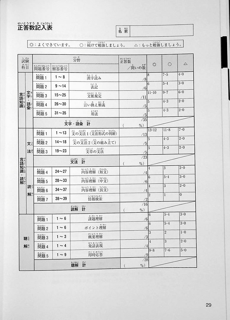 JAPANESE LANGUAGE PROFICIENCY TEST N3 MOCK TEST VOLUME 1 Page 29