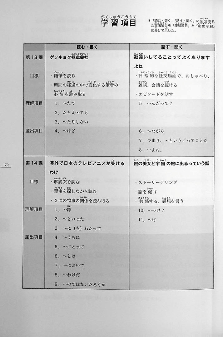 Minna no Nihongo Chukyu 2 Textbook Page 170
