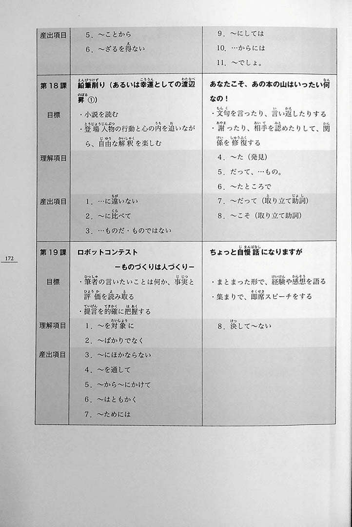 Minna no Nihongo Chukyu 2 Textbook Page 172