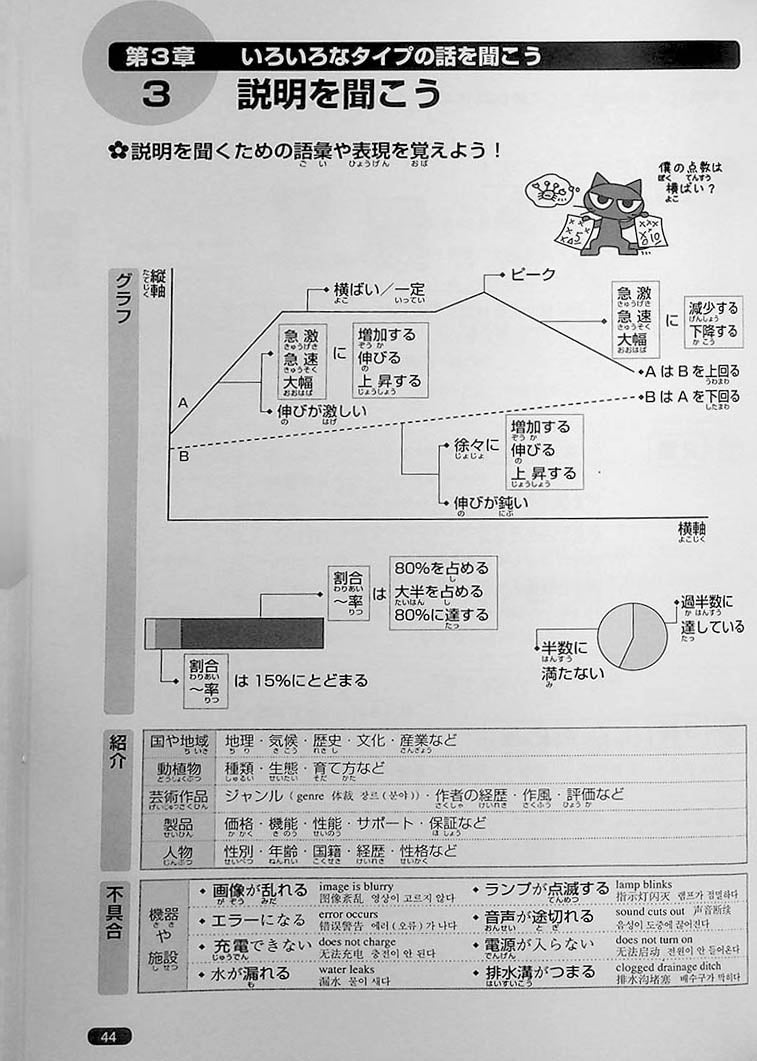 Nihongo So-Matome JLPT N1 Listening Page  44