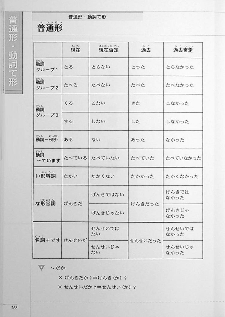 The Preparatory Course for the JLPT N4 Reading Page 268