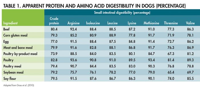 Chart of proteins and digestibility from the article DEBUNKING PET FOOD MYTHS AND MISCONCEPTIONS from Pet Food Industry Magazine