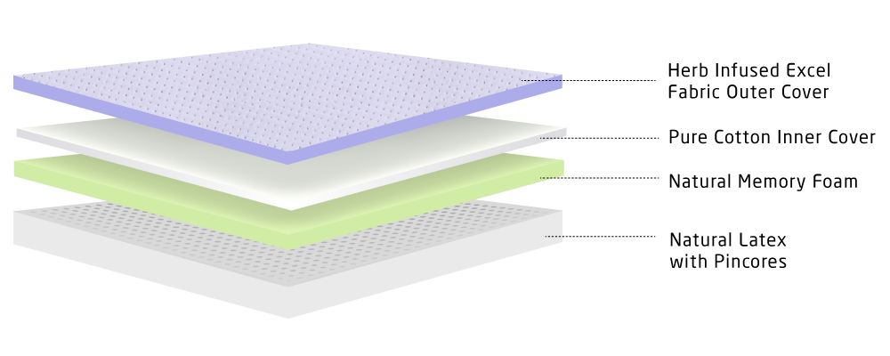 layer image for 6 inch Natural mattress