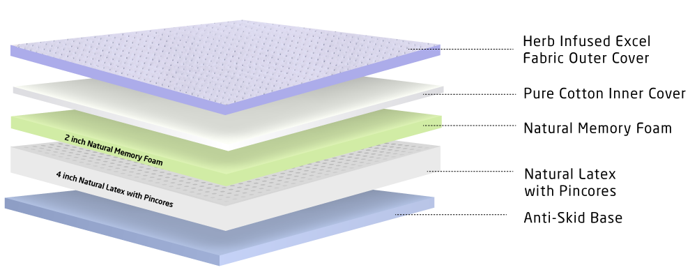 Layer image of 6 inch natural memory foam and latex mattress
