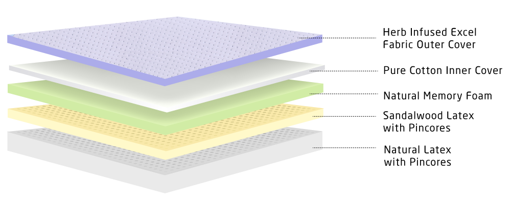 layer image for 8 inch Natural mattress