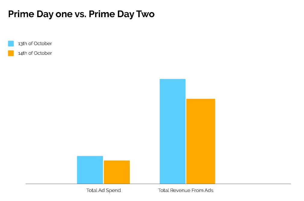 Prime Day results 2020 Sellers Alley