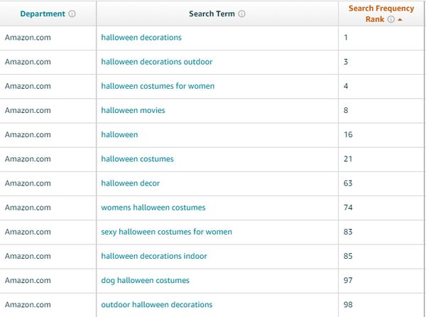 top search terms on Amazon