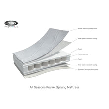 Load image into Gallery viewer, Obaby All Seasons Pocket Sprung Mattress