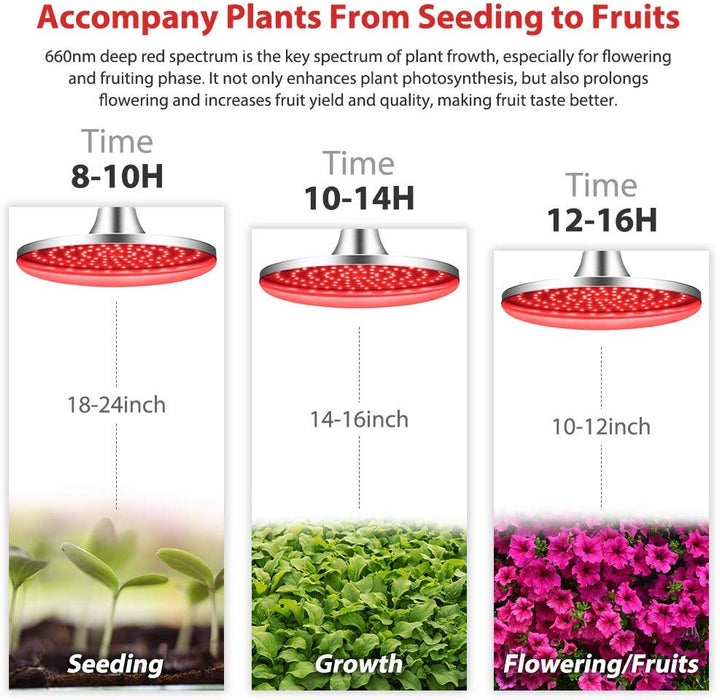 Deep Red LED Light Bulb 660nm 60W LED Plant Light for Indoor Plants Flowering Bloom and Fruiting Grow Light Bulb Relassy