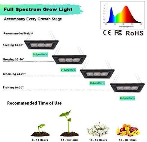 Relassy Waterproof LED Grow Light, Outdoor Grow Light, 450W Full Spectrum Plants Light for Indoor, Garden, Greenhouse, Tent Plants, for Seedling, Flowers, Veg, Natural Heat Dissipation, Without Noise
