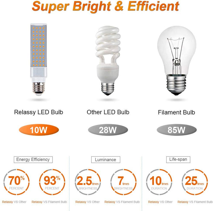 LED Plant Light Bulbs for Indoor Plant Full Spectrum Grow Lamp Bulbs 2PCS Plant Lights' Replaceable Bulbs, 88 LEDs