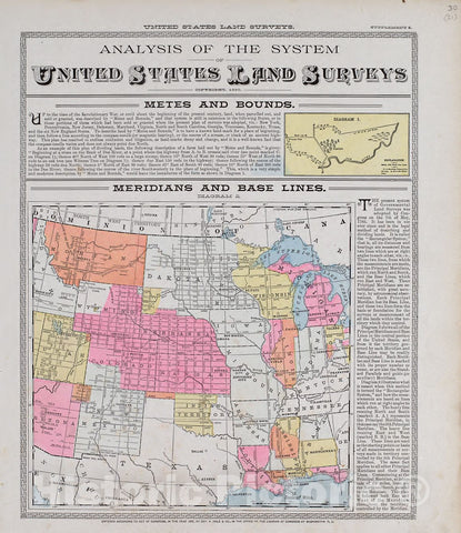 Historic 1900 Map - Standard Atlas of Audubon County, Iowa - Analysis of The System of United States Land Surveys