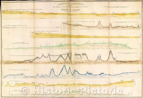 Historic Map : Vertical Sections, exhibiting the comparative altitudes of the principal highlands and rivers of the State of Maine., 1829 , Vintage Wall Art