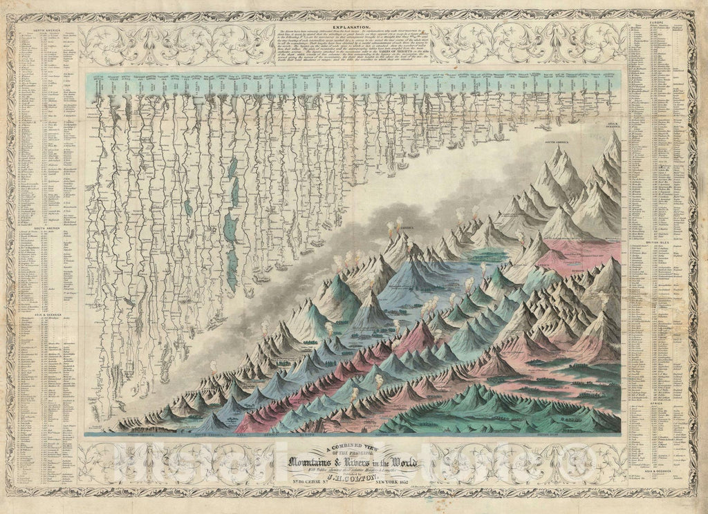 Historic Map : Chart of The World's Mountains and Rivers, Colton, 1852, Vintage Wall Art