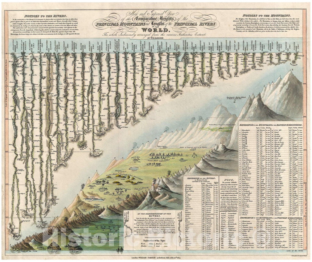 Historic Map : Darton and Gardner Comparative Chart of World Mountains and Rivers, 1823, Vintage Wall Art