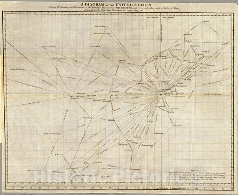 Historic Map : Guide Book, A diagram of the United States shewing the bearings and distances. 1822 - Vintage Wall Art