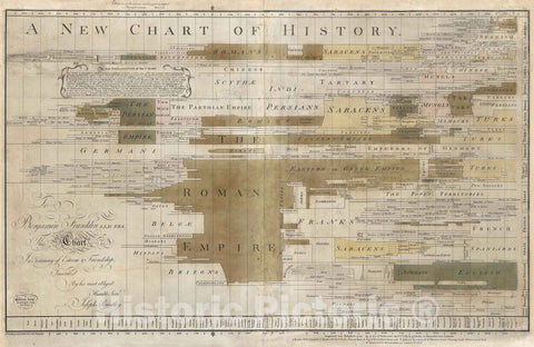 Timeline - 1769 A new chart of history. J. Priestley - Vintage Wall Art