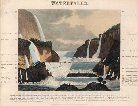 Historic Map : Waterfalls. Drawn and Engraved by John Emslie, 1846. London, 1846 Pictorial Historic Map : Vintage Wall Art