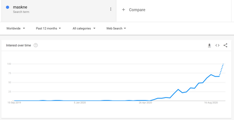 Maskne Search Trend