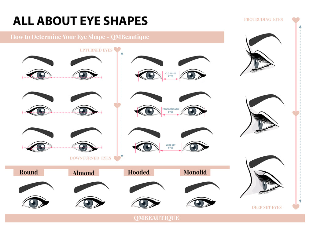 All About Eye Shapes