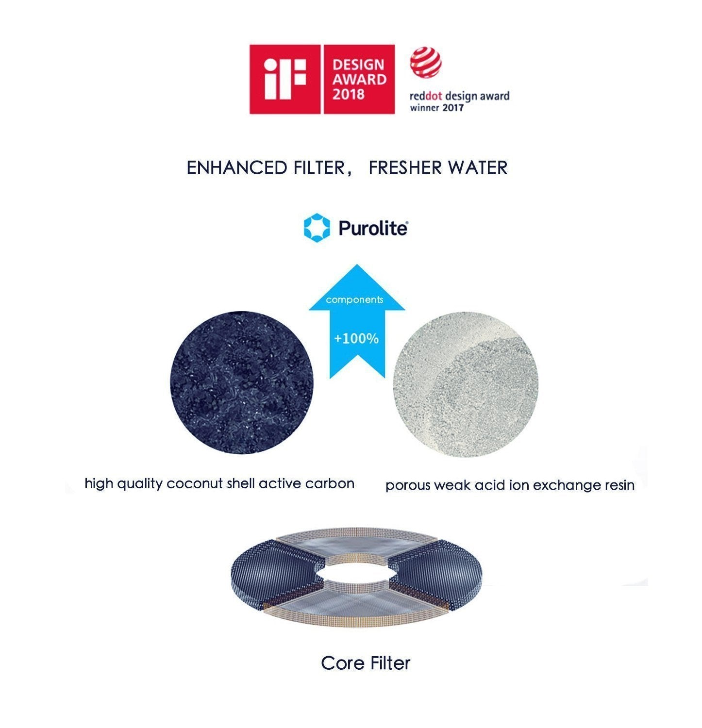 PETKIT-Pet Fountain Replacement Filter ( For Gen1 /2 /3 )