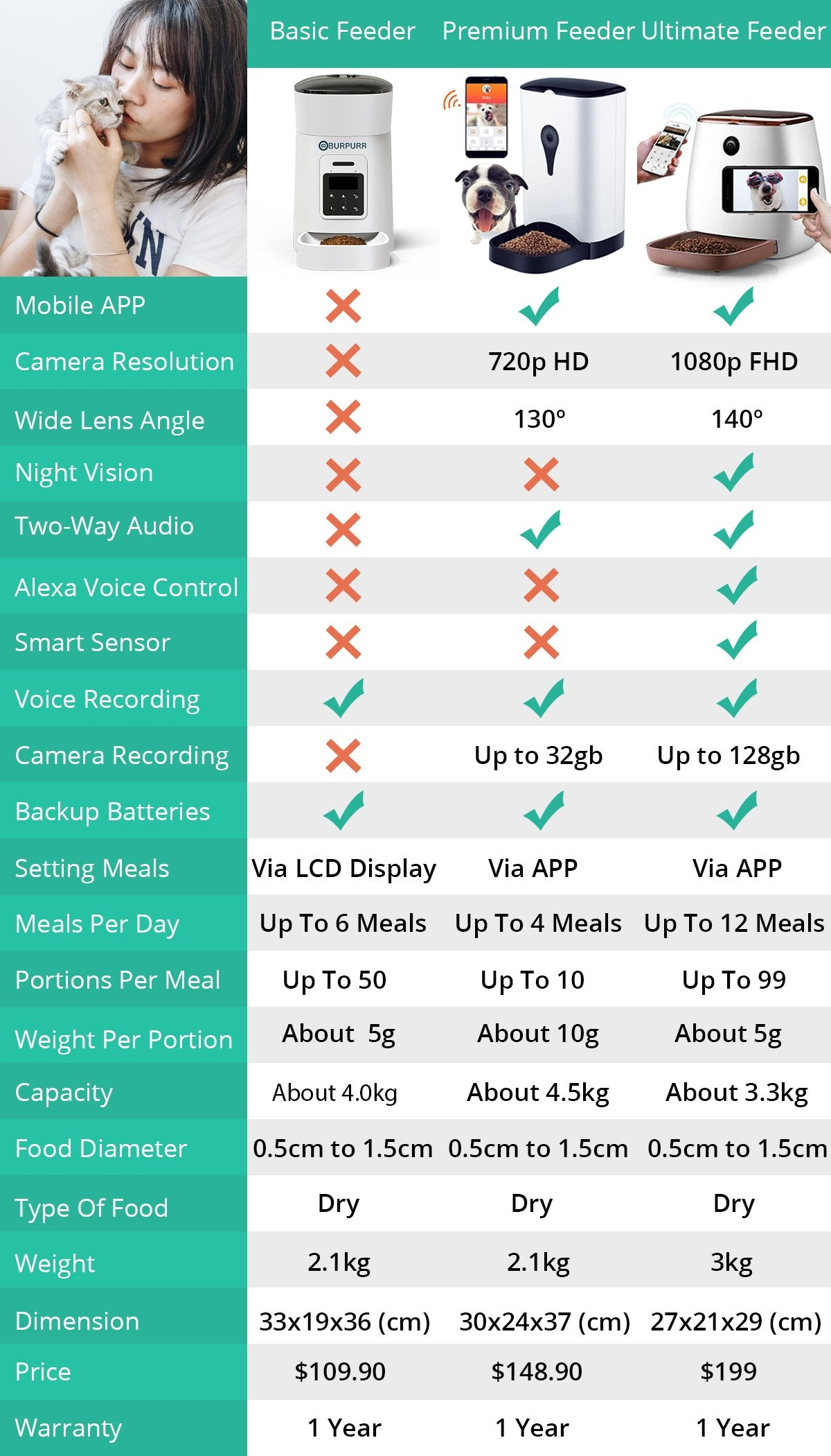 Basic vs Premium vs Ultimate Pet Feeder