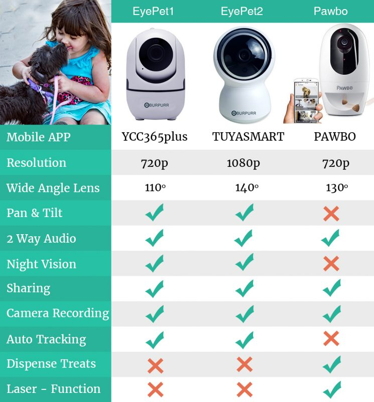 Smartpaw Pet Online Store PET Camera Comparison Chart