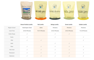 Non-GMO Pacific Northwest Variety Packs • 12 lbs each