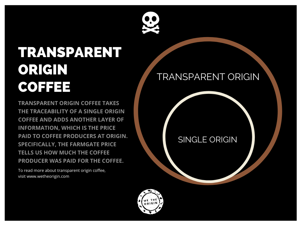 Transparent Origin Coffee