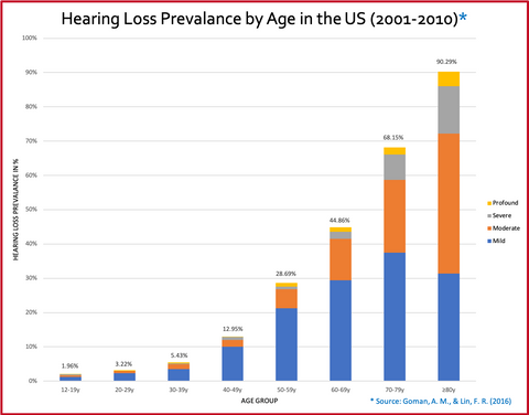 Hearing Loss Prevalance by Age in the US (2001-2010)